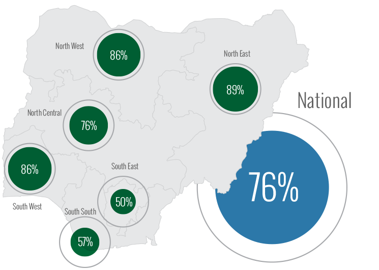 Percentage of Polling Units where Accreditation began by 9:00am by Zone. North West: 86%. North East 89%. North Central: 76%. South West 86%. South East: 50%. South South: 57%. National: 76%.